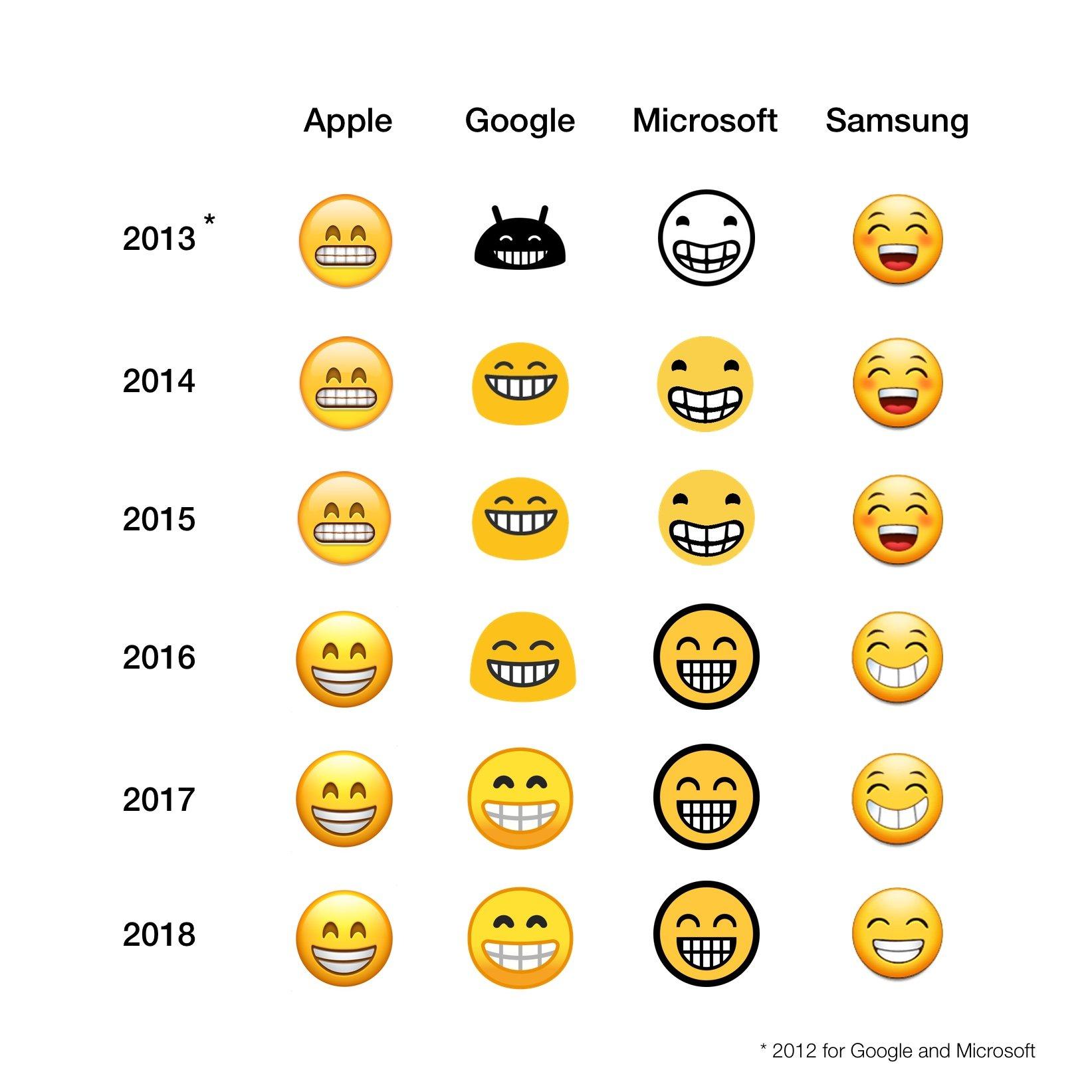 Como você cria um emoji? É assim que esses ícones chegam às nossas telas 1