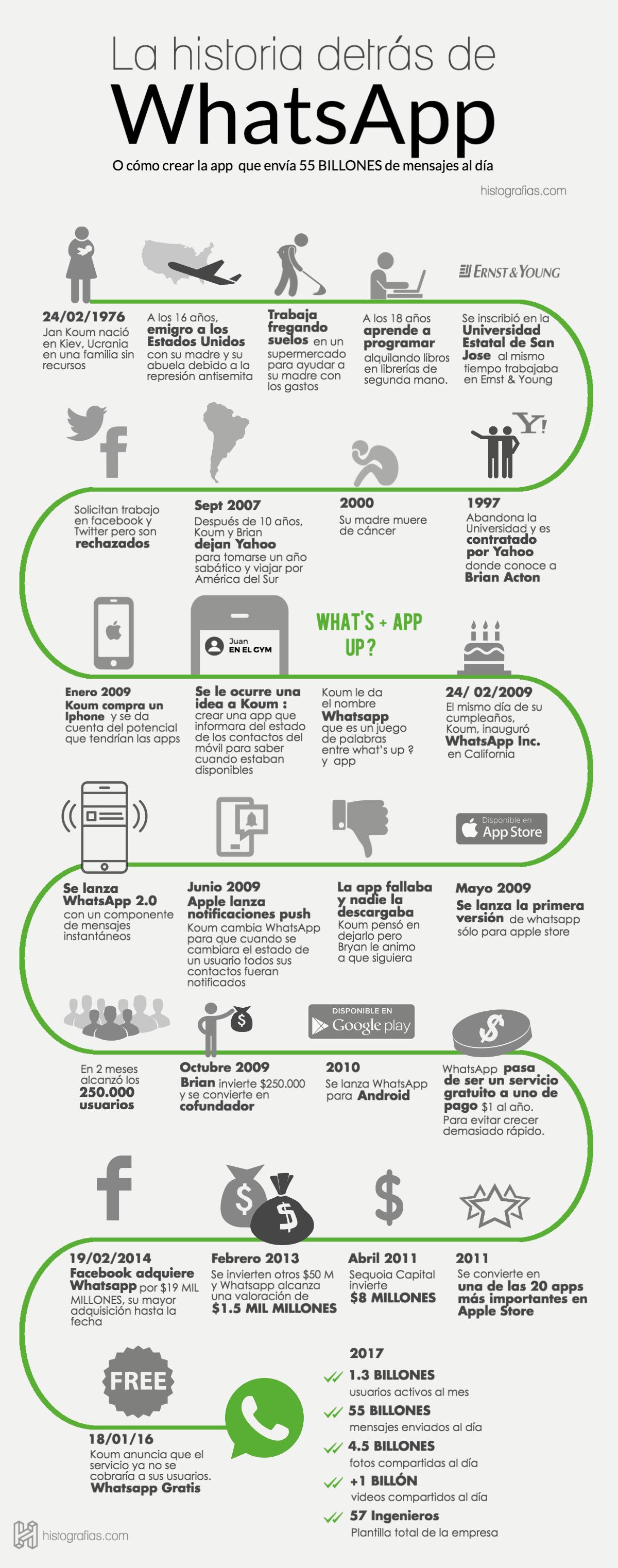 Jan Koum, o homem que superou todas as adversidades e se tornou o fundador do WhatsApp 10