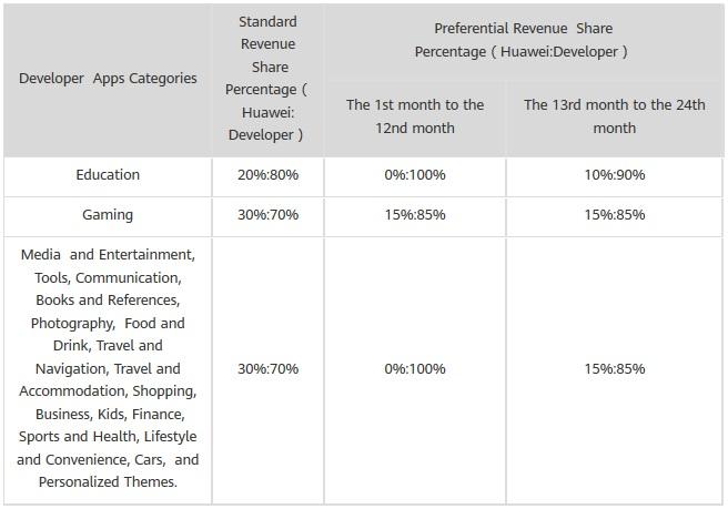 AppGallery da Huawei vai pagar 90% do valor ganho aos programadores 2