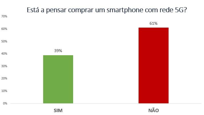 Questão semanal: 61% não está a pensar comprar um smartphone 5G 2