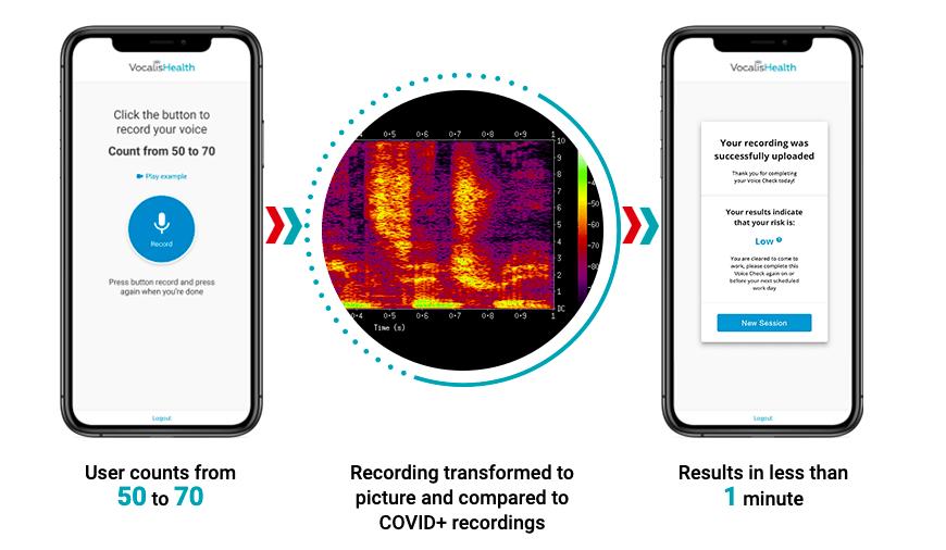 Este aplicativo pode detectar COVID-19 pela sua voz 1